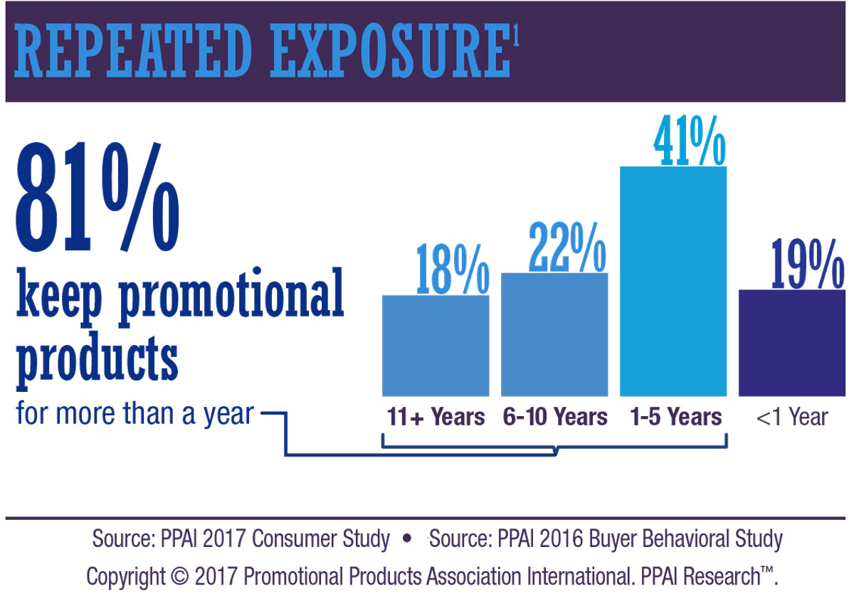 Promotional Products Longevity